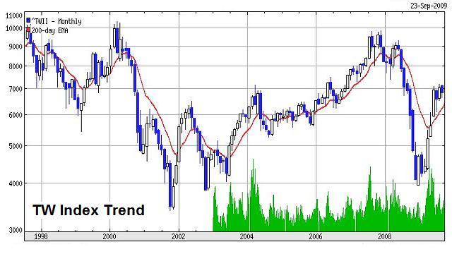 tw-stock-20090923a2