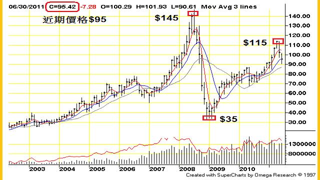 石油價格十年趨勢