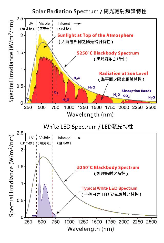 Solar-LED-spectrum-001a5