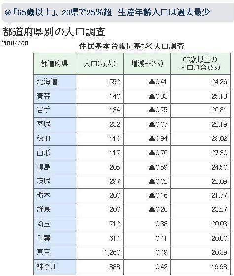 population-2010-001a
