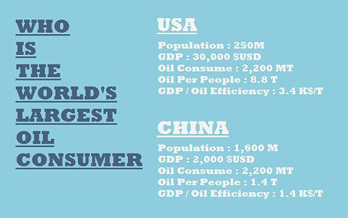 us-china-oil-consumer-01a