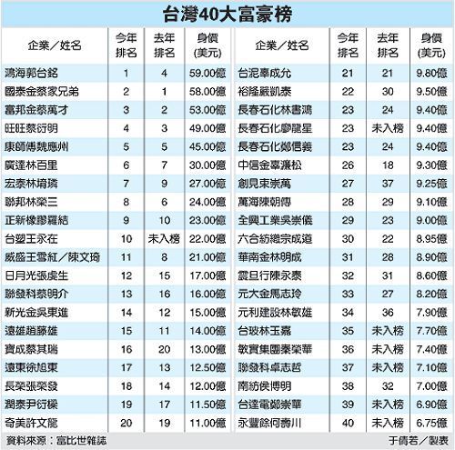 2010-taiwan-wealth-list-40-001a