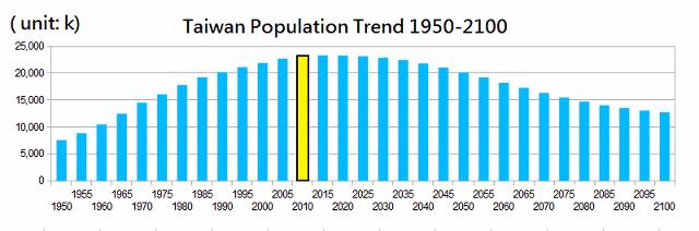 taiwan population trend
