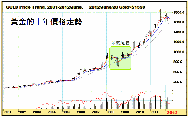 gold price trend 2000 to 2012
