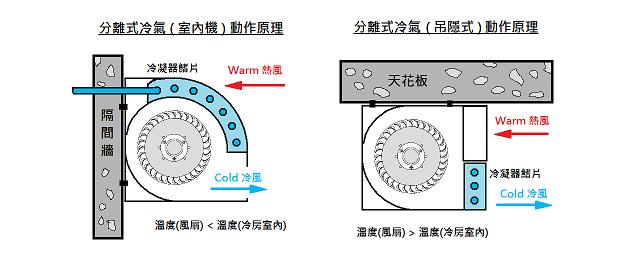 分離式冷氣原理
