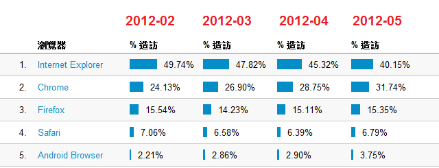 browser market share trend chart