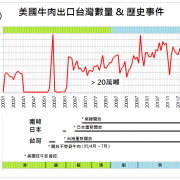 us beed export to taiwan history