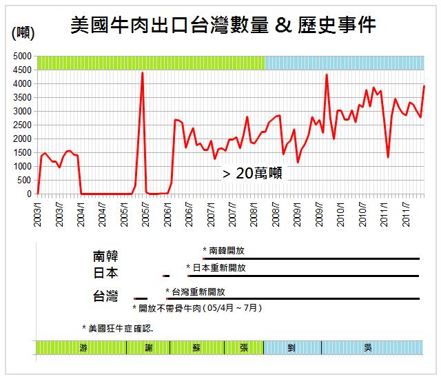 us beed export to taiwan history