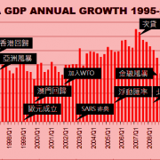 china GDP growth 1995-2012 Q2