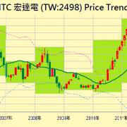 HTC price trend market cap