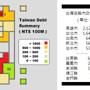 taiwan debt summary 2012