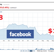 facebook stock price down