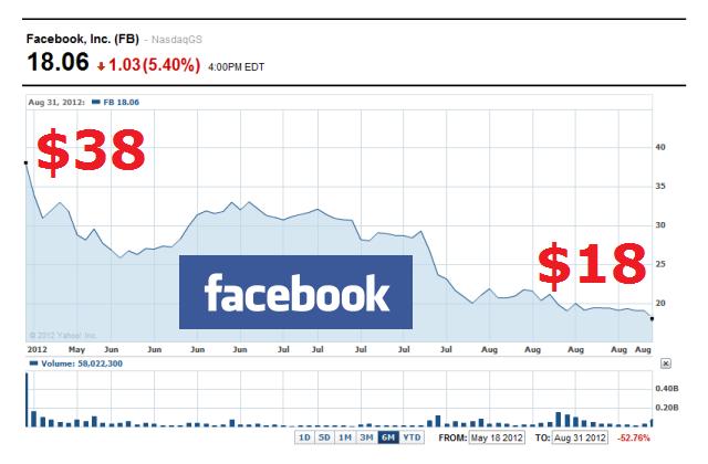 facebook stock price down