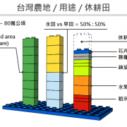 taiwan land usage and ratio 2012