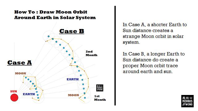 How to draw moon orbit in solar system
