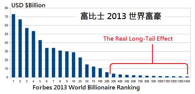 世界富豪, forbes-rich-list-asset long tail effect