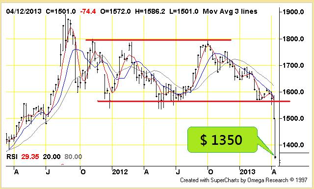 gold-chart-20130415a-02a