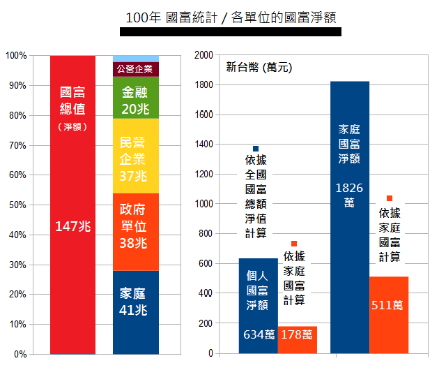 國富統計報告 taiwan national wealth report 2013