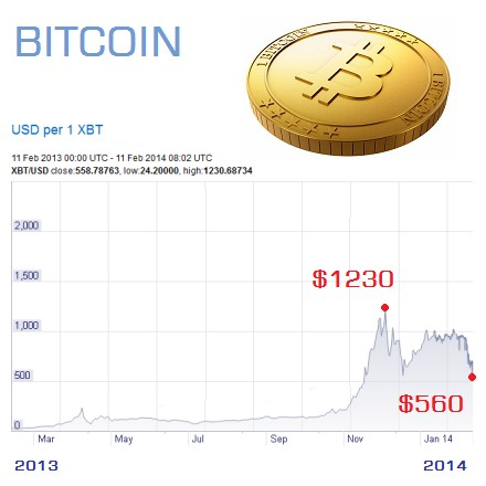 比特幣 bitcoin-trend-chart-2013-2014-03a
