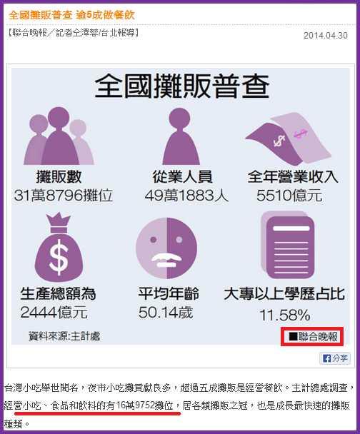 taiwan-small-vendor-income-report-2014-03a