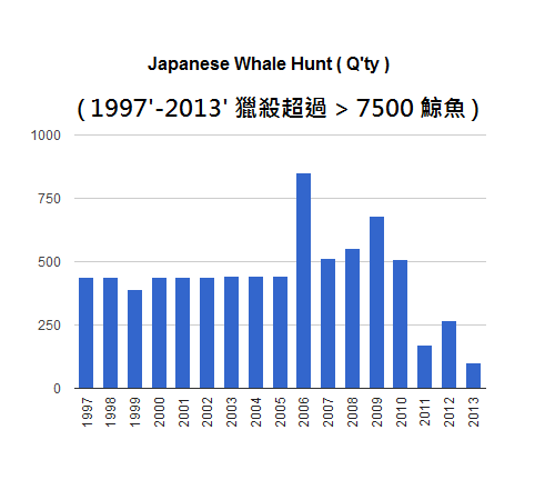 japanese whale hunt kill record 1997 to 2013 捕鯨