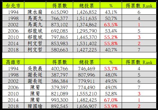 台北市長得票數 柯文哲慘勝 民選市長史上最差的得票評價